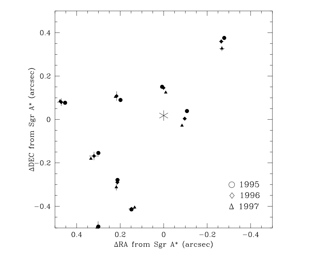 Dots tracing the position of stars around the galactic center. Axes are right ascension and declination (sky coordinates). Only three measurements of each star (1995, 1996 ,1997)