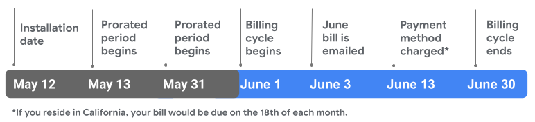 First month proration billing timeline for Google Fiber.