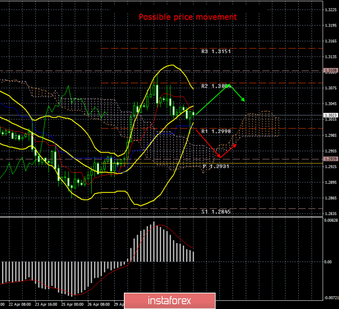 GBP/USD. May 3. Results of the day. Traders ignored the NonFarm Payrolls, but pay attention to the ISM index
