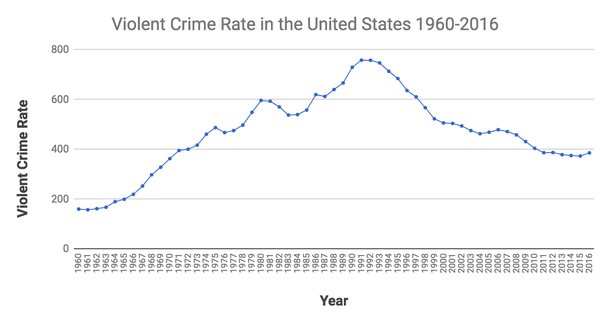 violent crime is up some but still well off historical highs