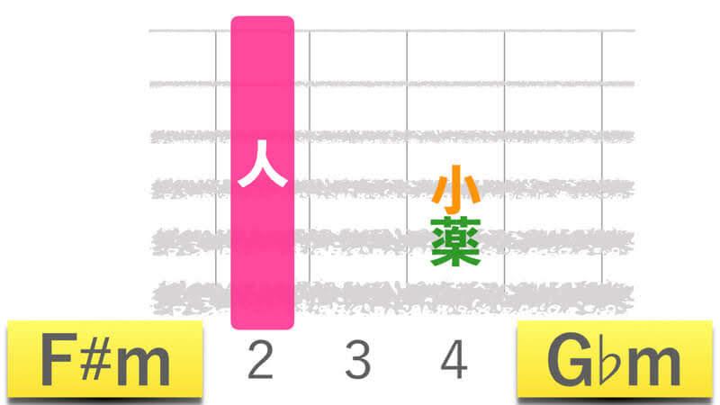 ギターコードF#mエフシャープマイナー|G♭mジーフラットマイナーの押さえかたダイアグラム表