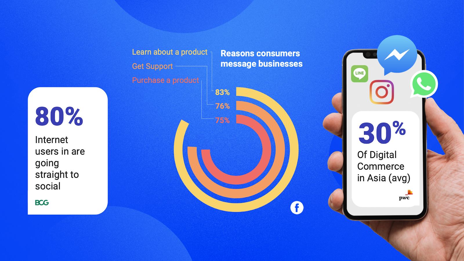 Conversational marketing stats, facebook advertising stats