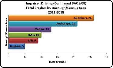 Impaired Driving Fatal Crashes by Borough/Census Area 2011-2015