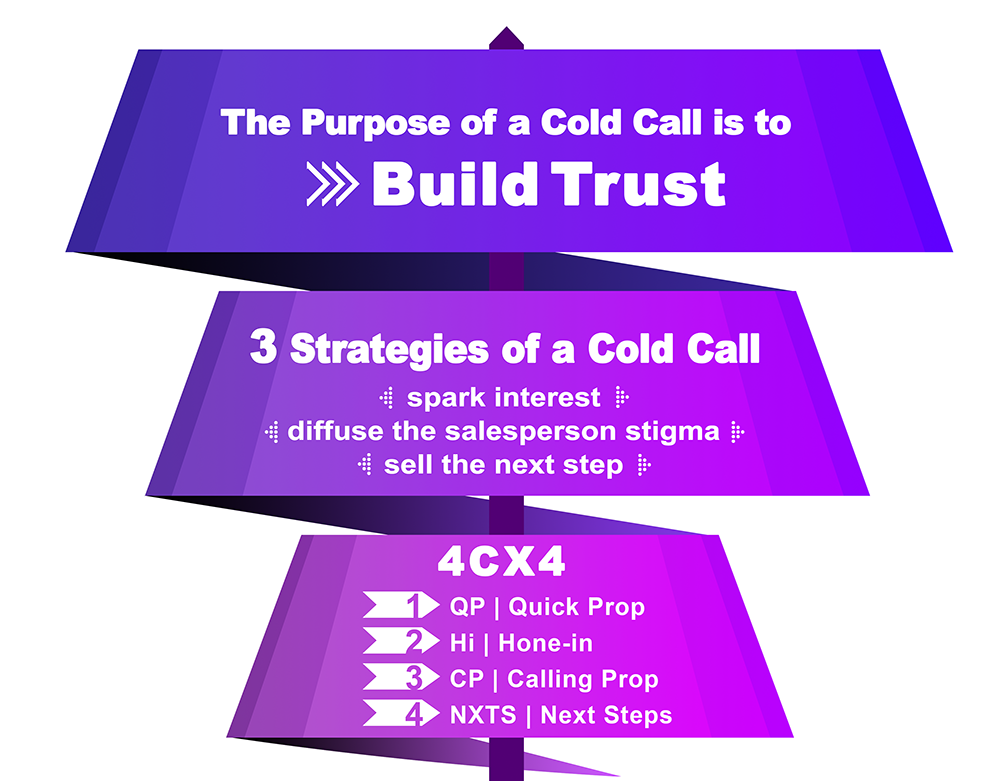 The Trust Umbrella from H2H Sales Scripts that focuses on the core components of a cold phone call. Represents the steps taken during that call, built on building trust and long-term business relationships.