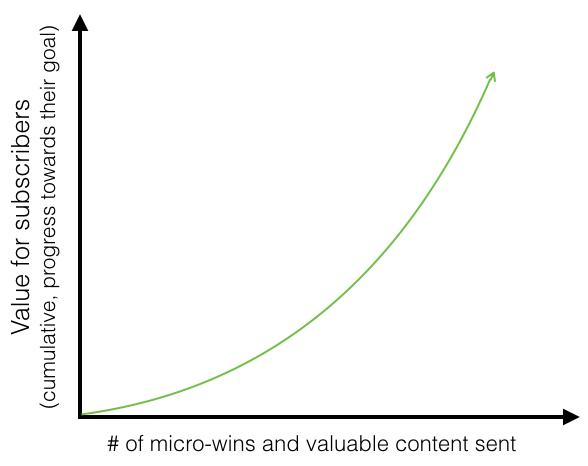 Goal-Progression-Graph.png