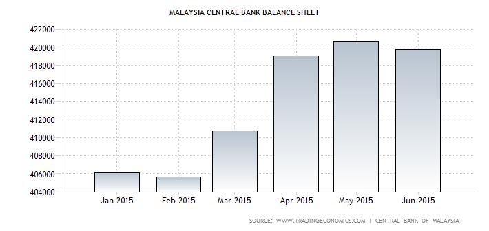 Malaysia Central Bank Balance Sheet