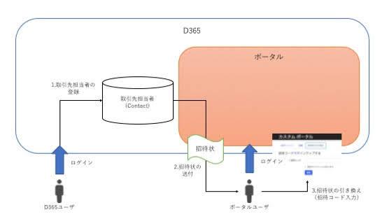 D365ユーザがらポータルユーザを登録する方法