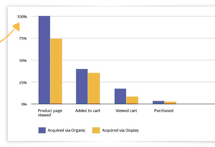 Do you provide side-by-side visual comparison of two funnels? Source: WebEngage