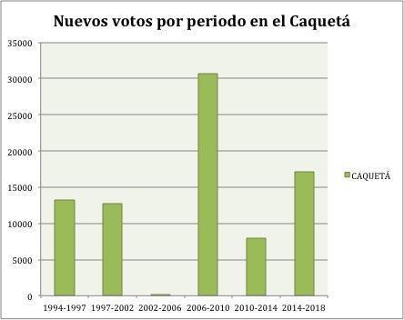 Los primeros votos de las Farc en el Caquetá y su impacto para las elecciones regionales_14