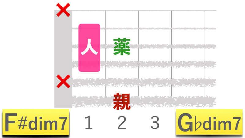 ギターコードF#dim7エフシャープディミニッシュセブン|G♭dim7ジーフラットディミニッシュセブンの押さえかたダイアグラム表