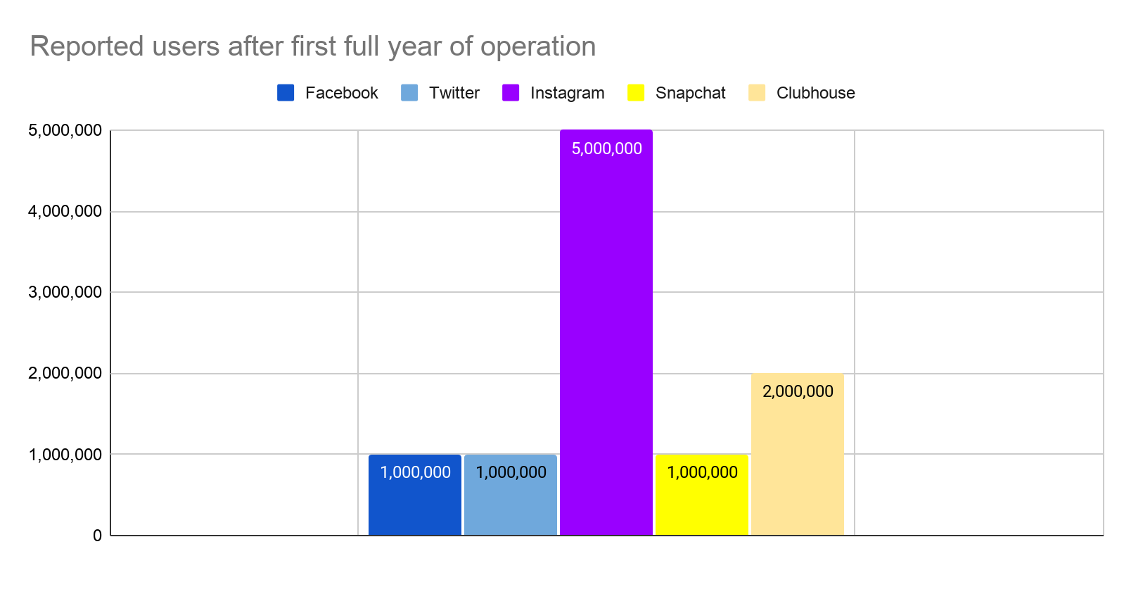 Clubhouse year one user growth vs facebook, Twitter, and Instagram