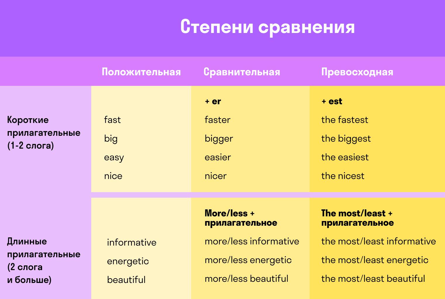 таблица степеней сравнения