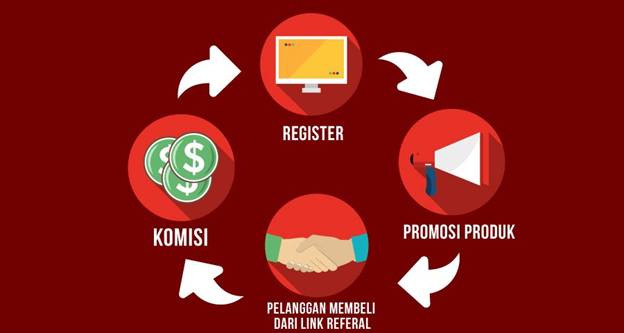 simulasi-affiliate-marketing