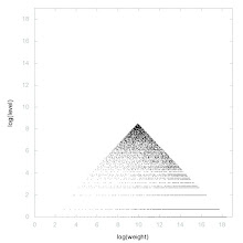 Photo: Decomposition of Squares - decomposition into weight * level + jump