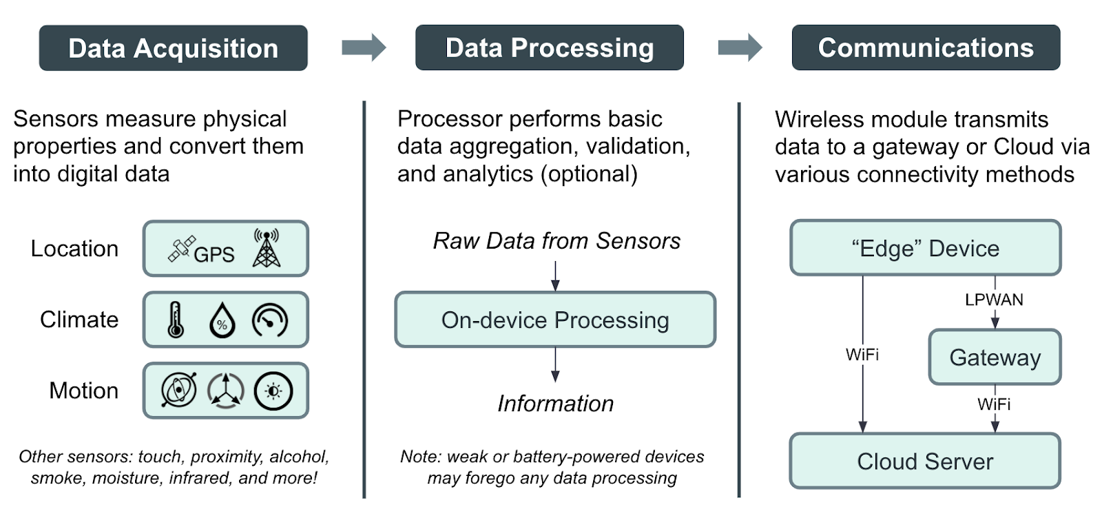Data Life Cycle of Your Typical IoT Device