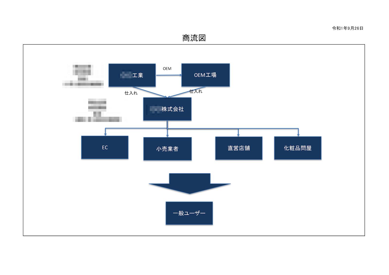 事業計画書ビジネスモデルサンプル図