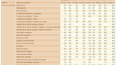 Valoraciones de los turistas que han visitado Andalucía hasta marzo. Fuente IECA
