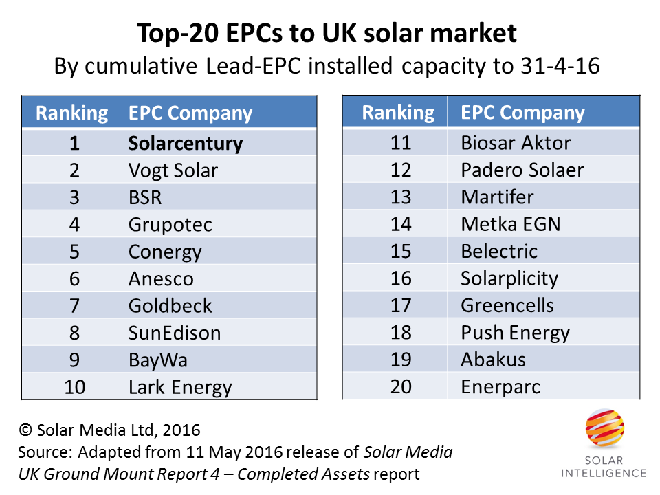 Revealing the Number 1 EPC in the UK solar market | Solar Power Portal