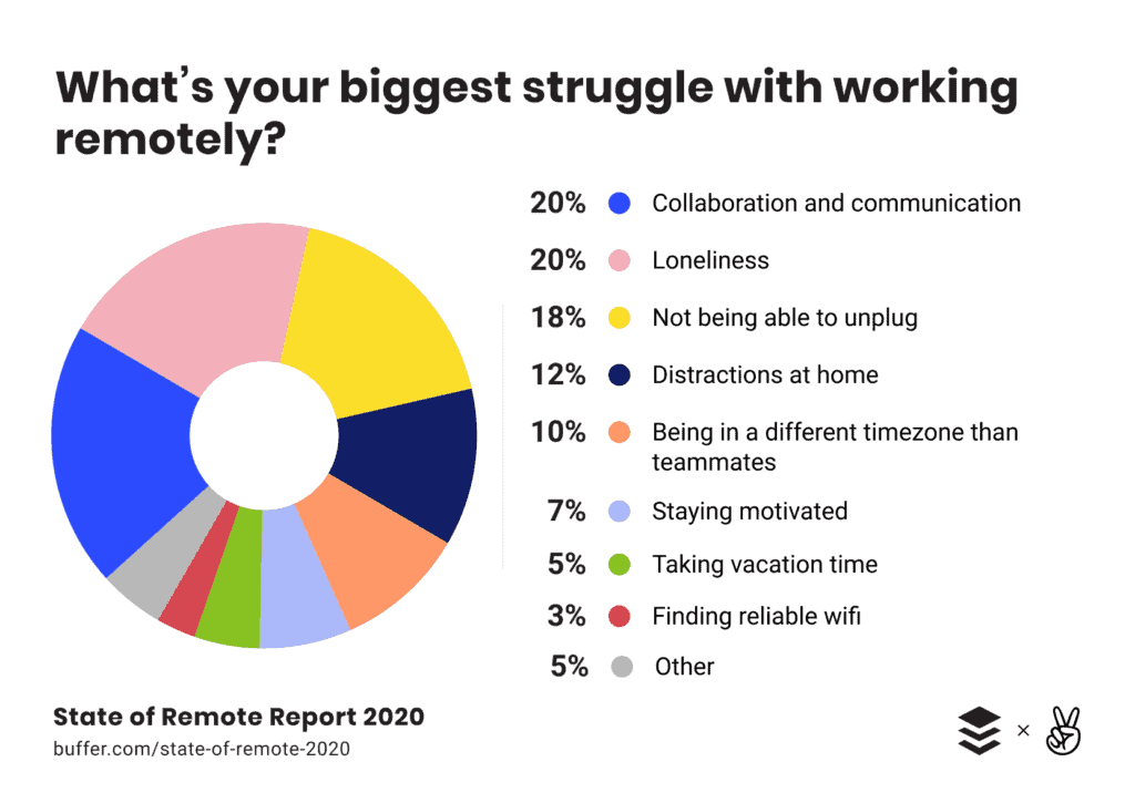 chart showing the biggest struggles with working remotely