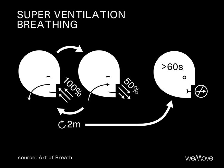 Super Ventilation Breathing Infographic