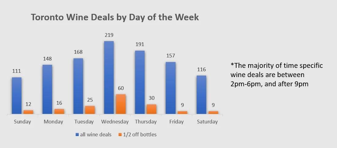 wine deals toronto