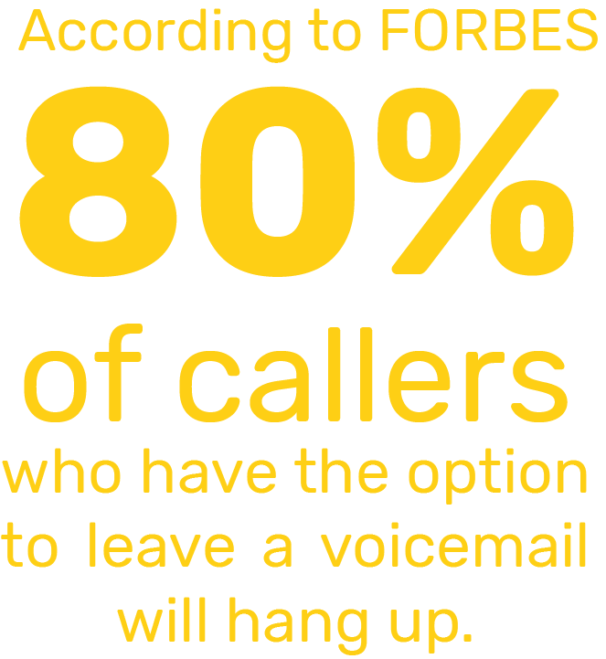 80% of callers who have the option to leave a voicemail will hang up.