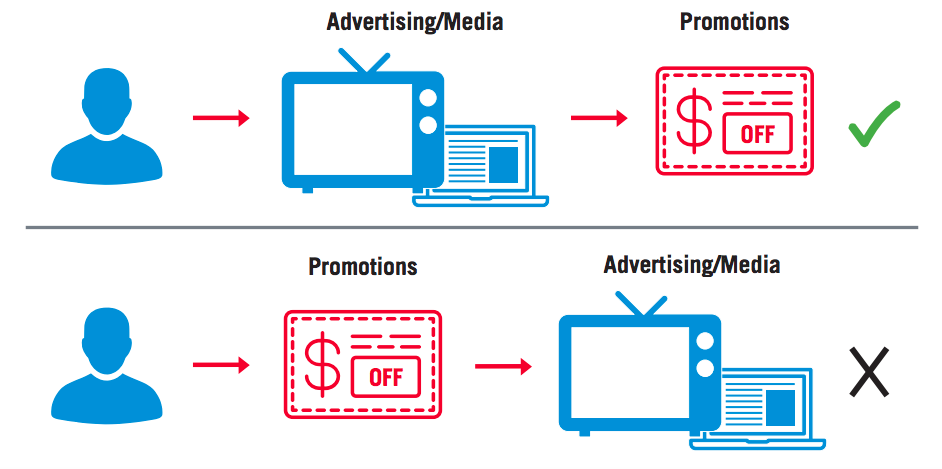 Leading With Advertising Optimizes Promotions