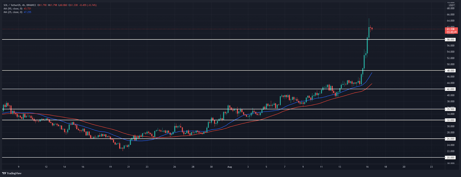 Solana Price Analysis: SOL spikes to a new all-time high at $64.8
