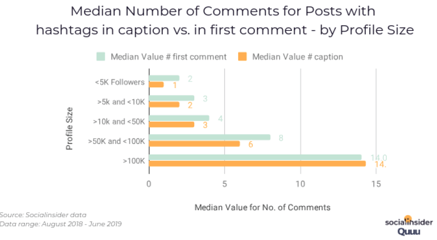 Median Number of Comments for Posts with hashtags in caption vs. in first comment - by Profile Size. Source: Socialinsider