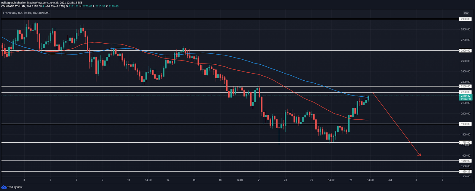 Ethereum price analysis: Ethereum continues moving towards $2,200 resistance, reversal later this week?