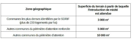 Seuil agrément bureaux septembre 2021 Ile de France