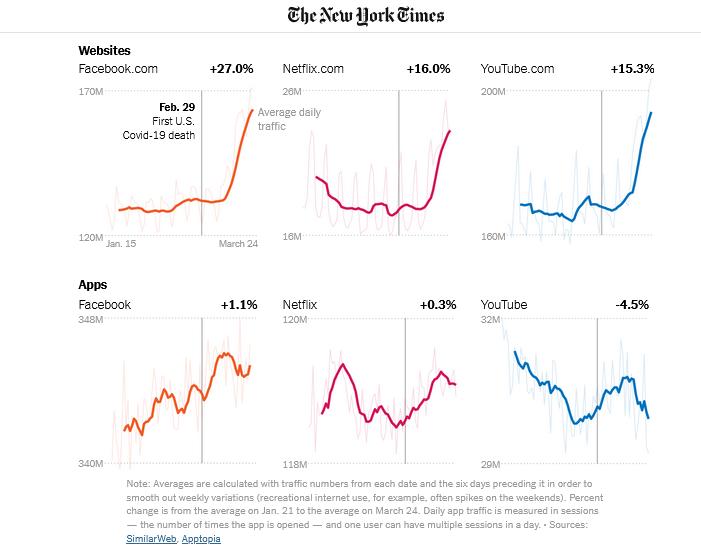 график динамика потребления контента декстоп против приложений the new york times