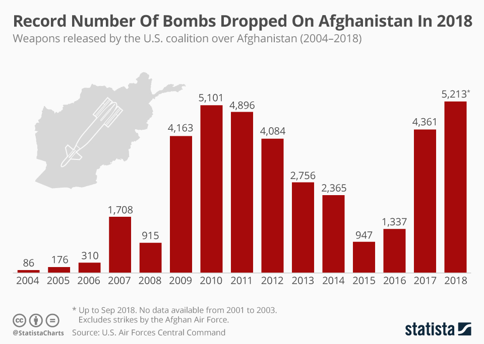 STatista: Record Number of Bombs Dropped on Afghanistan in 2019