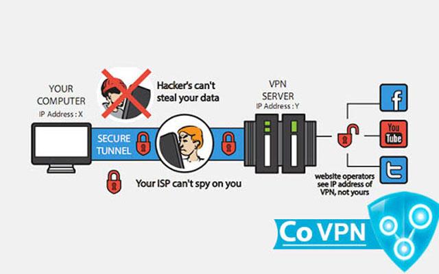 Co VPN - Bypass Site Blocking