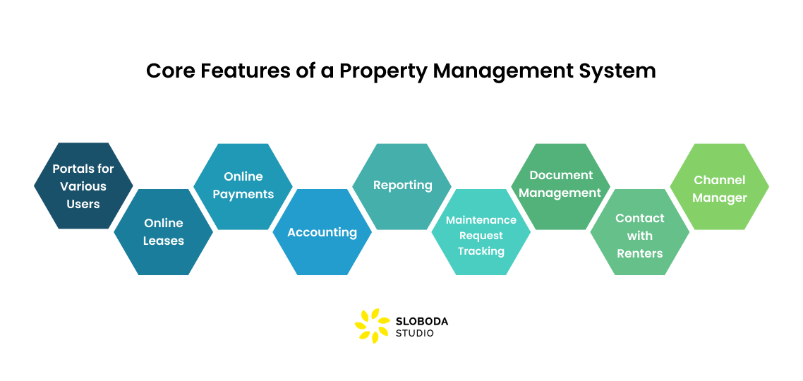 Core Features of a Property Management System