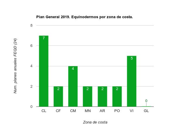 Planes Especificos 2019 Equinodermos por zona de costa