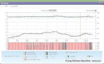 Photo: Burt. Seems slow recovery - furnace ramping up or locked on low?