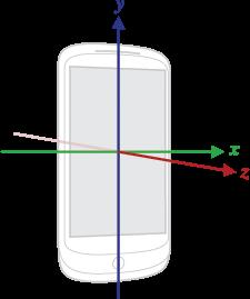 Assi posizione dispositivo Android