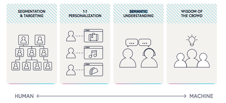 ecommerce personalization examples and tactics