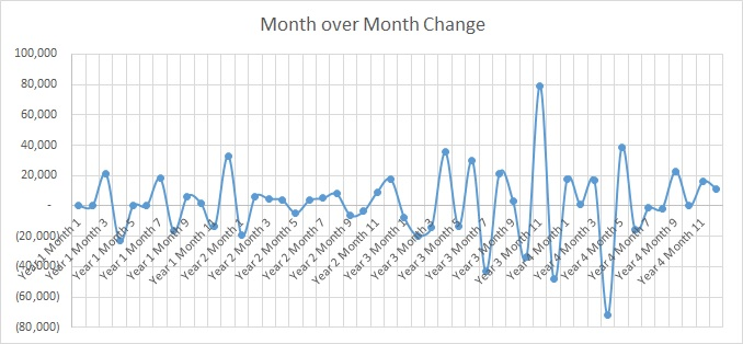 Month over month customer count change