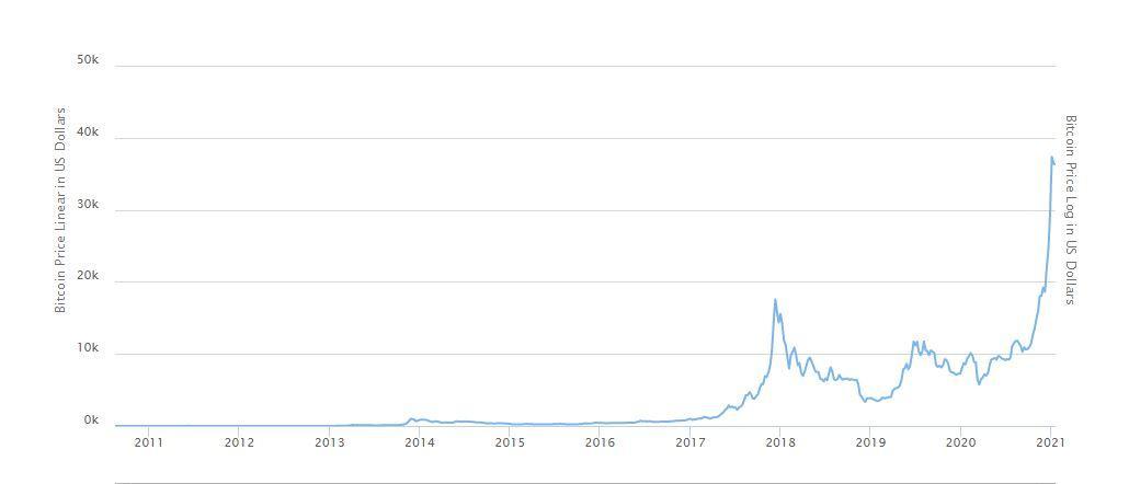 J:\ecss\العملات الرقمية بين الصعود والهبوط\2011-2021.JPG
