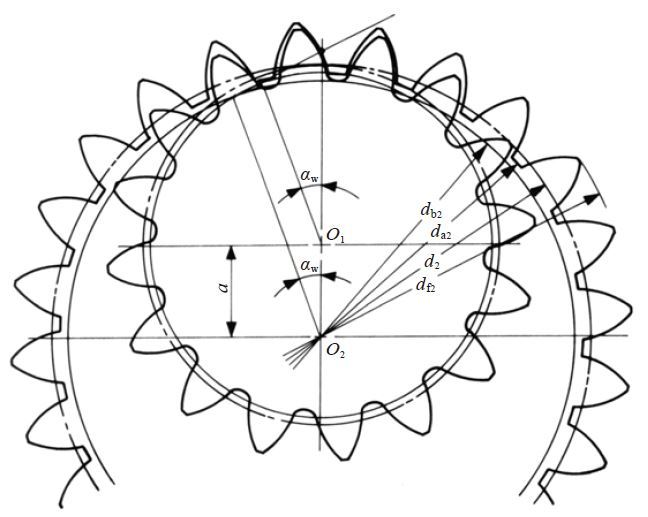 Fig.4.4 The meshing of internal gear and external gear