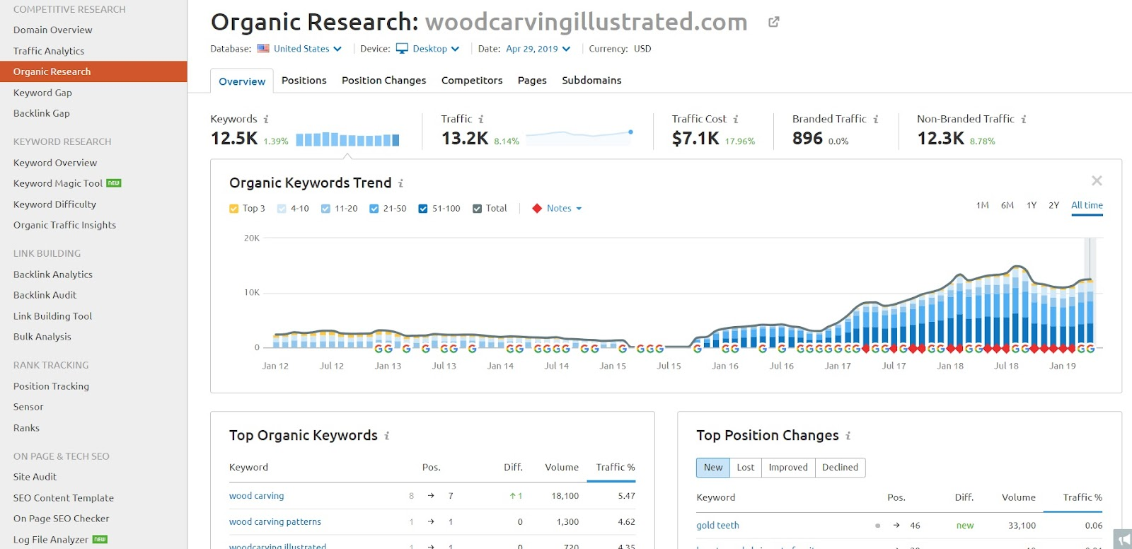 Screenshot of SEMRush showcasing the organic research for a website.