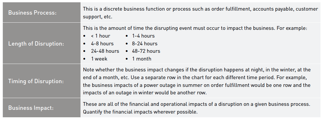 Chart for business process, length of disruption, timing of disruption and business impact.