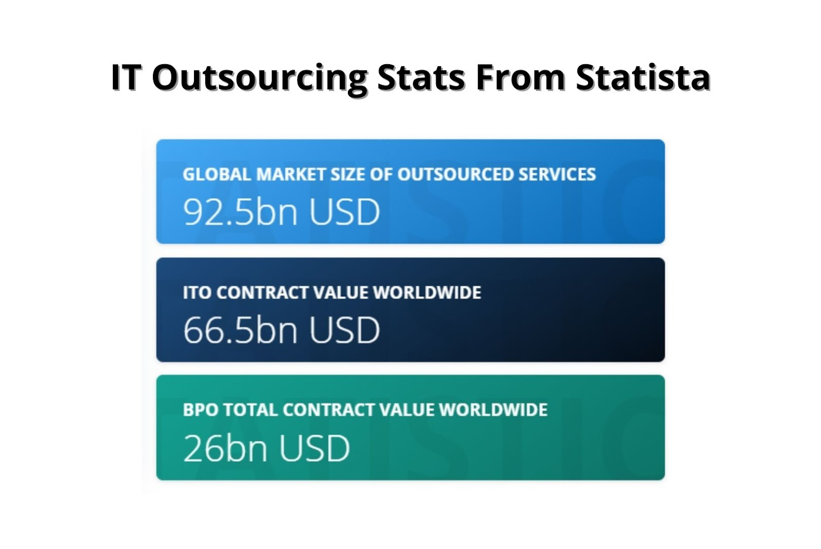 IT Outsourcing stats