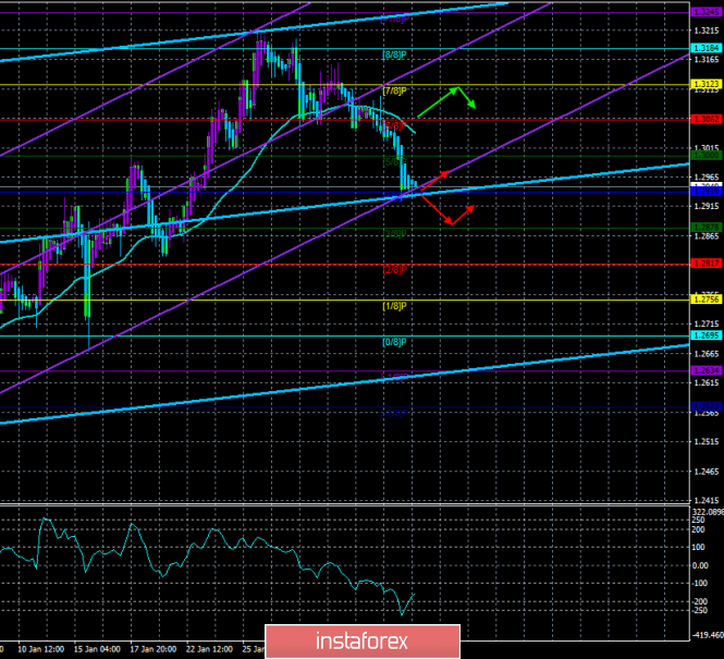 "GBP / USD. February 6. The trading system. ""Regression Channels"". The secret meeting of the British Parliament. Compensation"