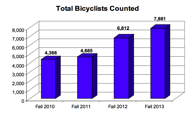 A graph showing a steady increase in cycling in Somerville.