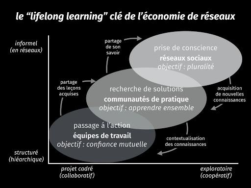 """le """"lifelong learning"""" clé de l'économie des réseaux"""