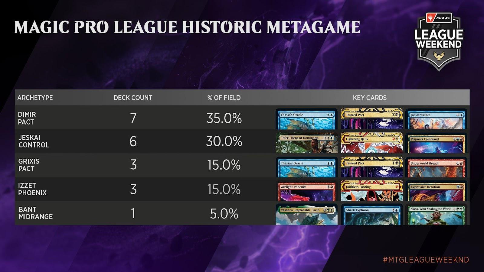 C:UsersJosef JanákDesktopMagicStředeční VýhledyStředeční Výhledy 10Magic Pro League Historic Metagame.jpg