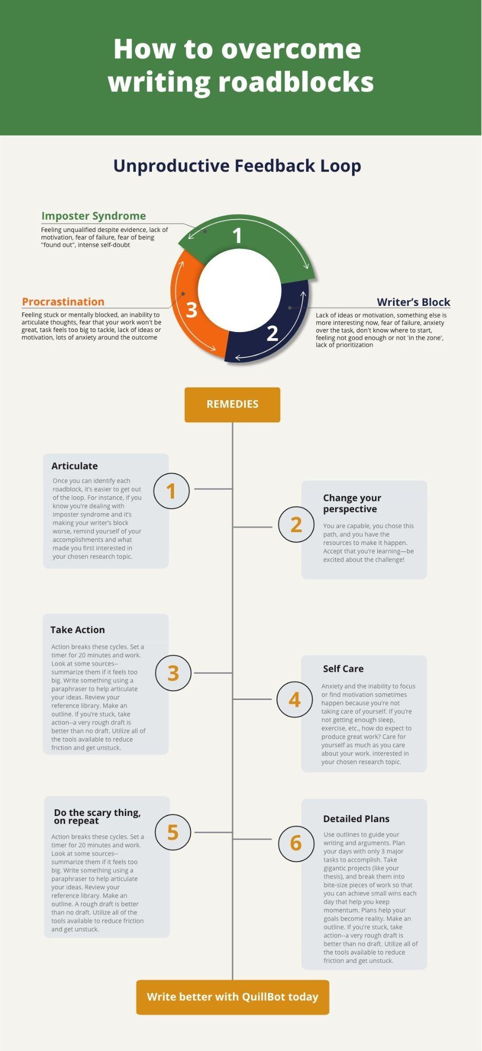 How to overcome writing roadblocks graphic.